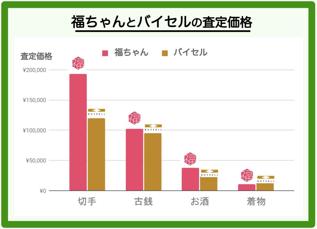 福ちゃんとバイセルの査定価格の比較